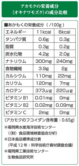 アカモクの栄養成分